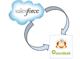 Salesforce Zendesk Integration