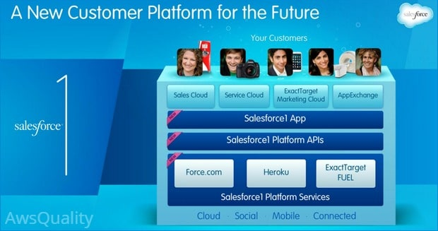 How adopting Salesforce1 mobile app will benefit Organization