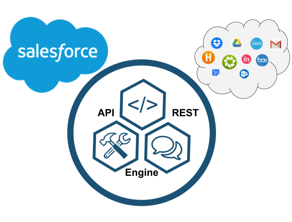 Salesforce Integration Partners
