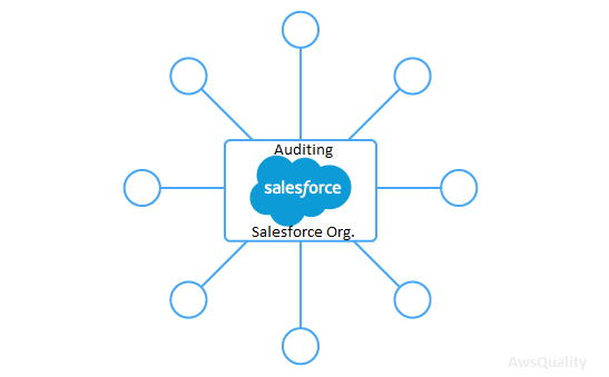 Best practices to audit your salesforce.com org. (Part-2)