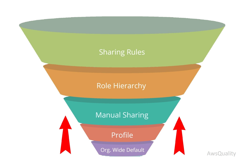 Salesforce: Salesforce Sharing Rules