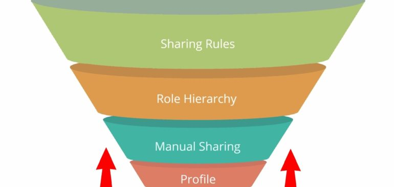 Salesforce Sharing Rules