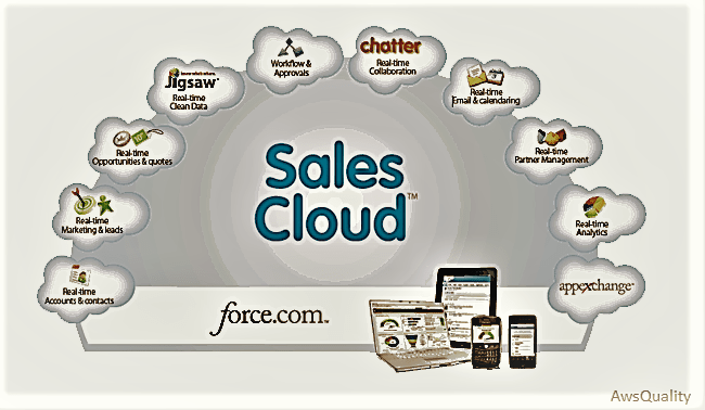 Sales-Cloud