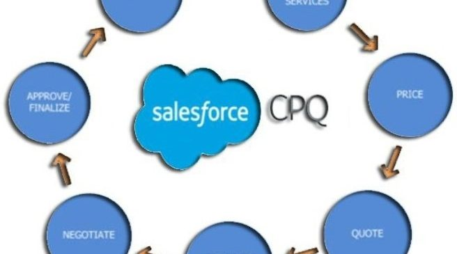 Salesforce CPQ (Configure Price Quote)