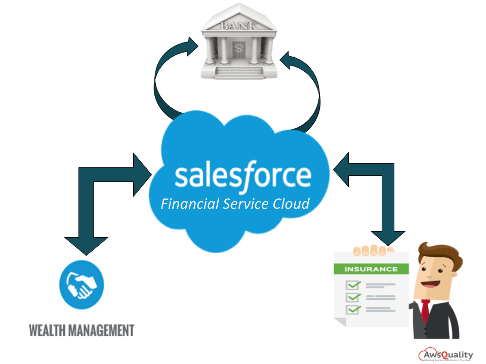 Salesforce Financial Service Cloud