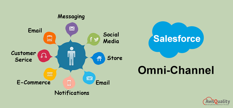 Omni-Channel in Salesforce